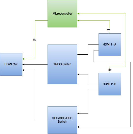 HDMI Auto-Switch_1